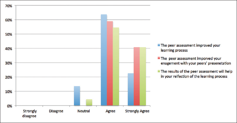 Figure 1: Results of the students' opinions toward peer assessment in aiding their personal learning